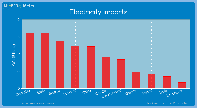 Electricity imports of Croatia