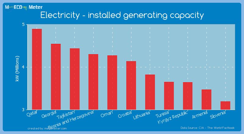 Electricity - installed generating capacity of Croatia