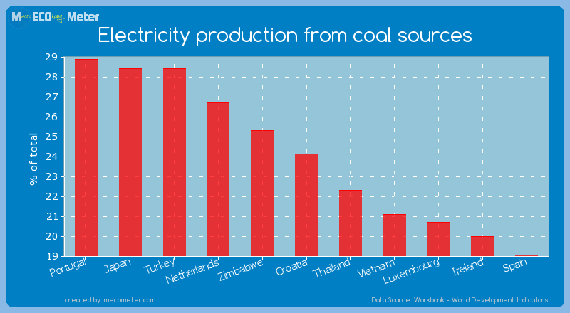 Electricity production from coal sources of Croatia