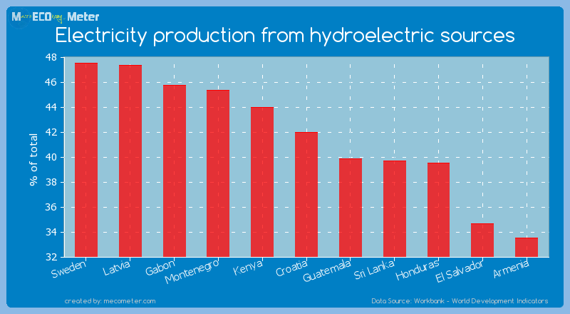 Electricity production from hydroelectric sources of Croatia