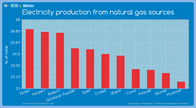 Electricity production from natural gas sources of Croatia