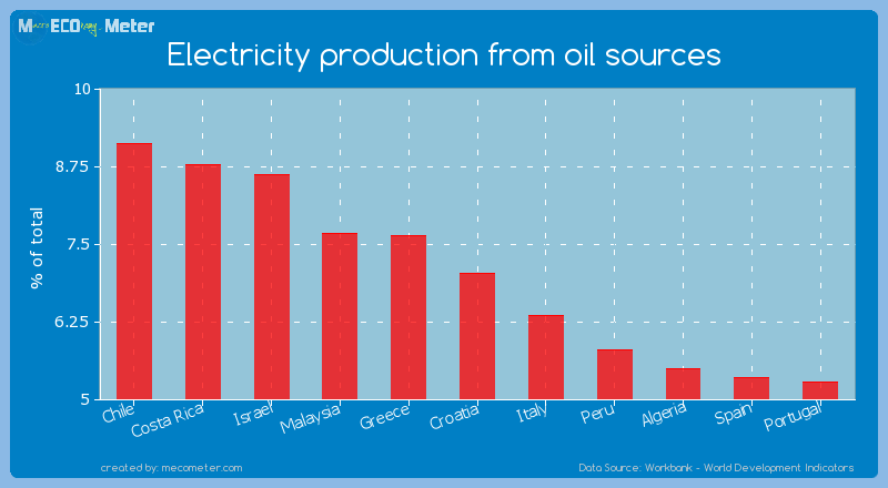 Electricity production from oil sources of Croatia