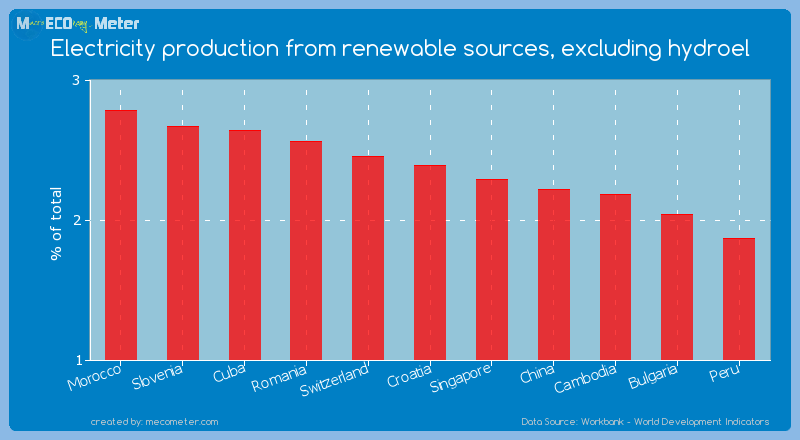 Electricity production from renewable sources, excluding hydroel of Croatia