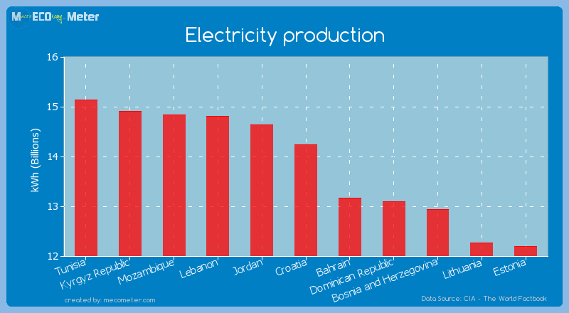 Electricity production of Croatia