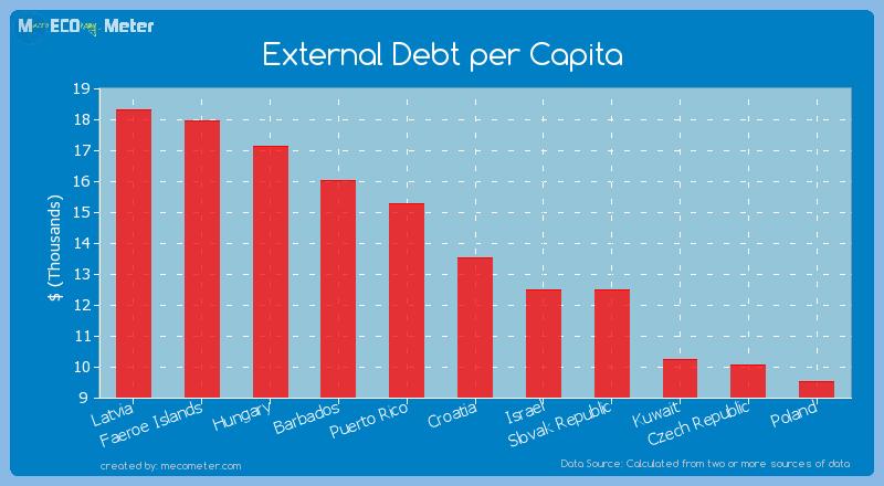 External Debt per Capita of Croatia
