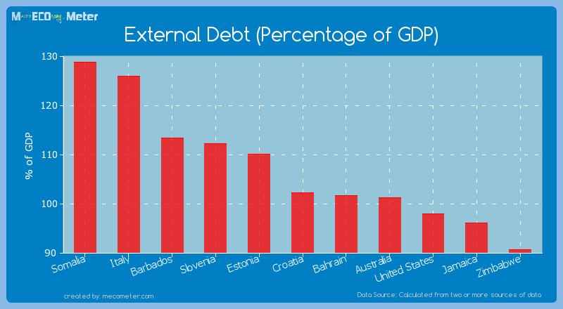 External Debt (Percentage of GDP) of Croatia