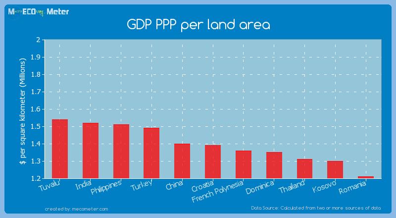 GDP PPP per land area of Croatia