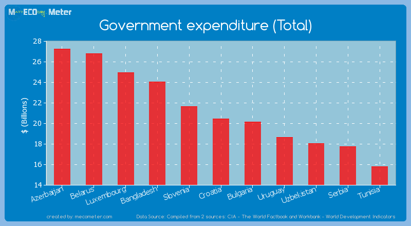 Government expenditure (Total) of Croatia