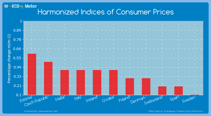 Harmonized Indices of Consumer Prices of Croatia
