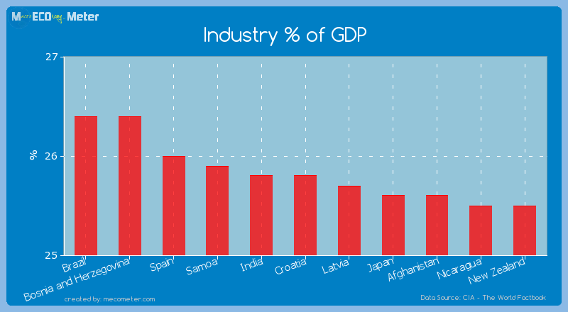 Industry % of GDP of Croatia