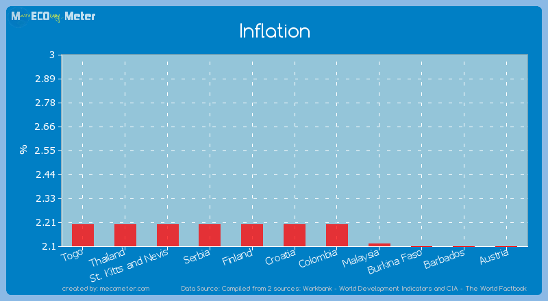 Inflation of Croatia