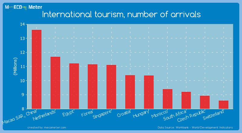 International tourism, number of arrivals of Croatia