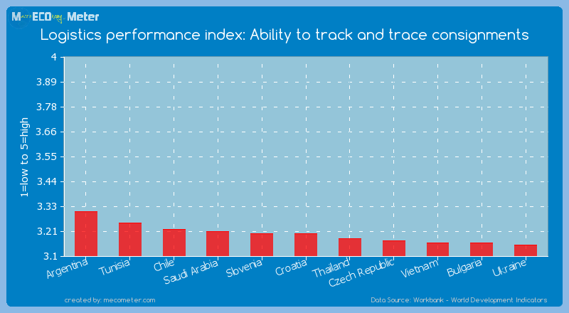 Logistics performance index: Ability to track and trace consignments of Croatia