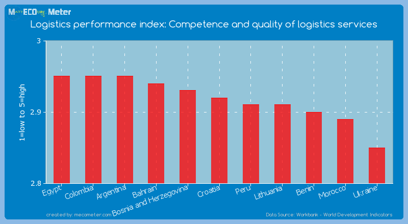 Logistics performance index: Competence and quality of logistics services of Croatia