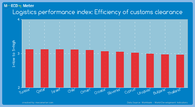Logistics performance index: Efficiency of customs clearance of Croatia