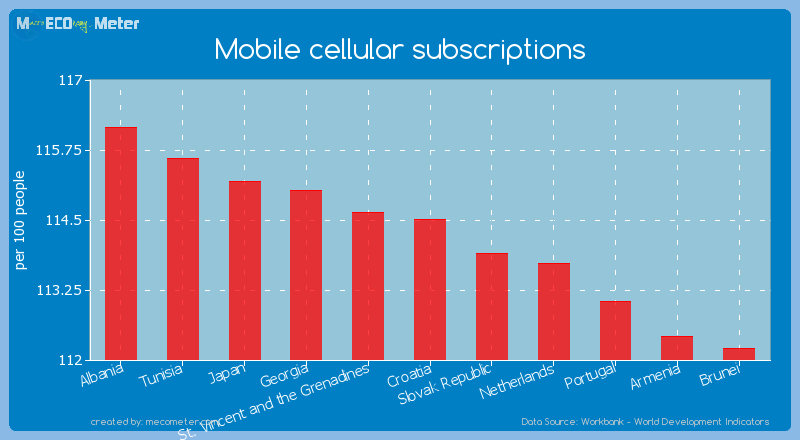 Mobile cellular subscriptions of Croatia
