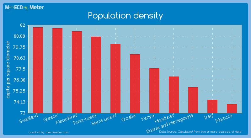 Population density of Croatia