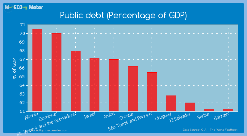 Public debt (Percentage of GDP) of Croatia