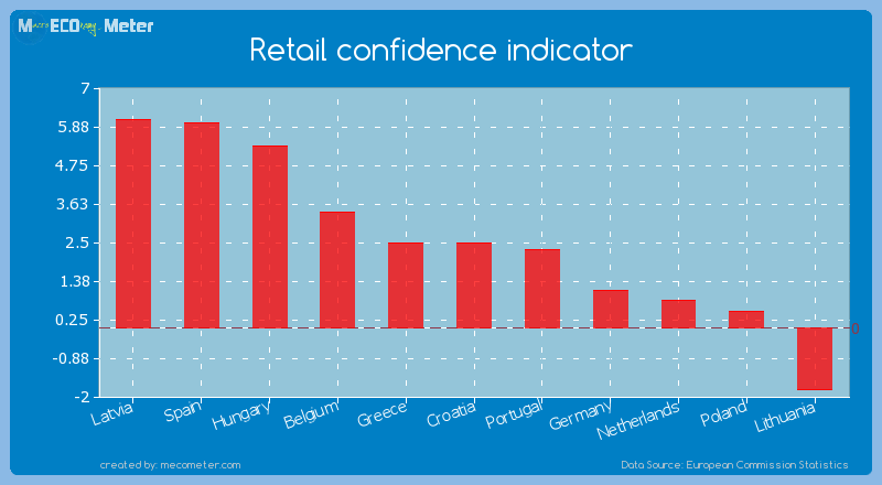 Retail confidence indicator of Croatia