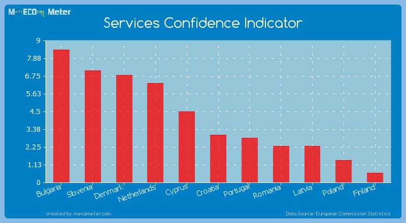 Services Confidence Indicator of Croatia