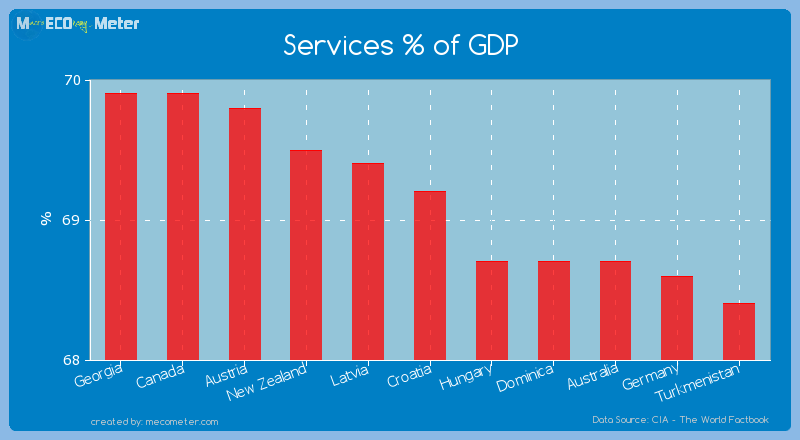 Services % of GDP of Croatia