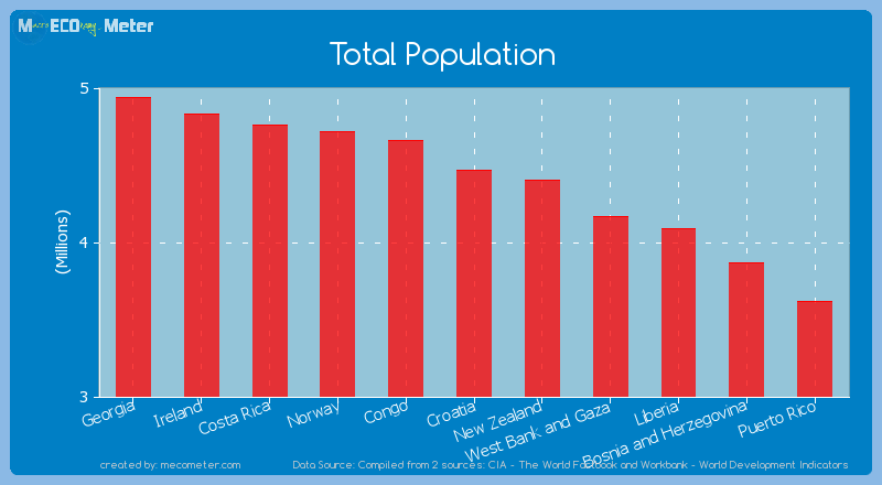 Total Population of Croatia