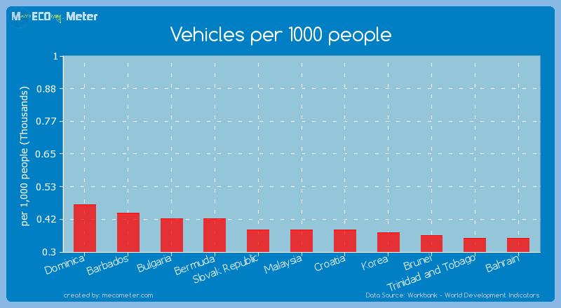 Vehicles per 1000 people of Croatia