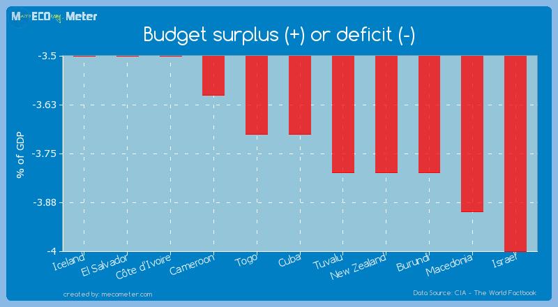 Budget surplus (+) or deficit (-) of Cuba