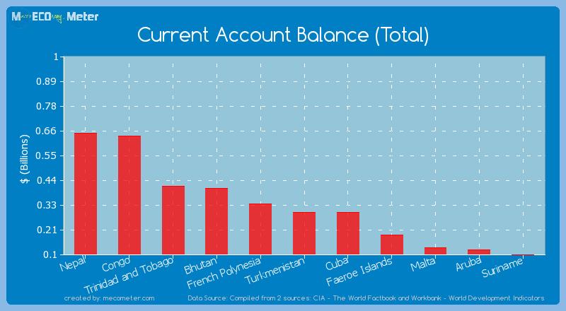 Current Account Balance (Total) of Cuba