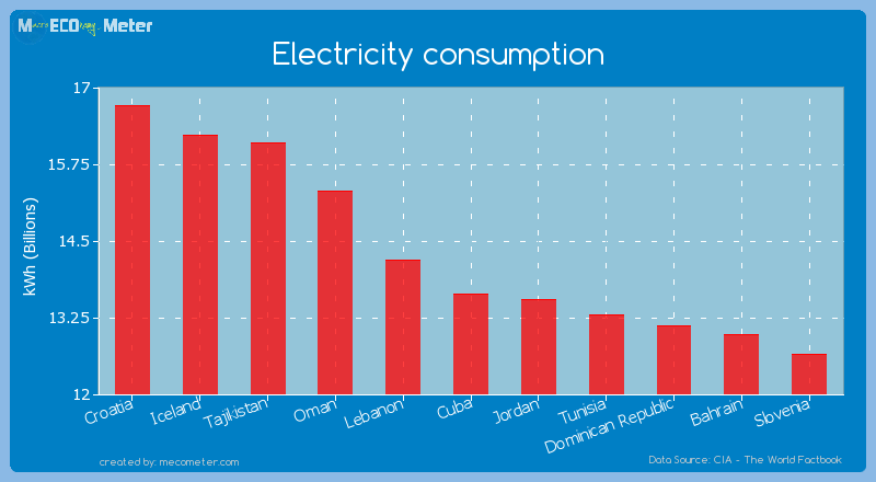 Electricity consumption of Cuba