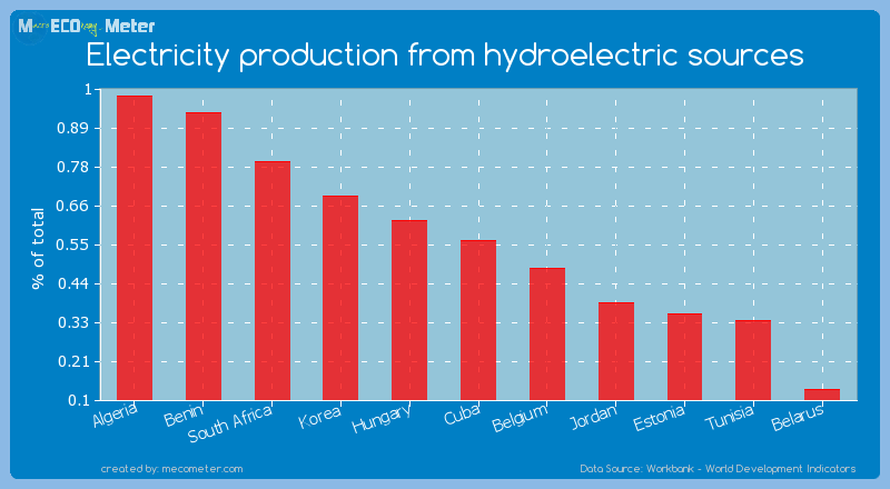 Electricity production from hydroelectric sources of Cuba