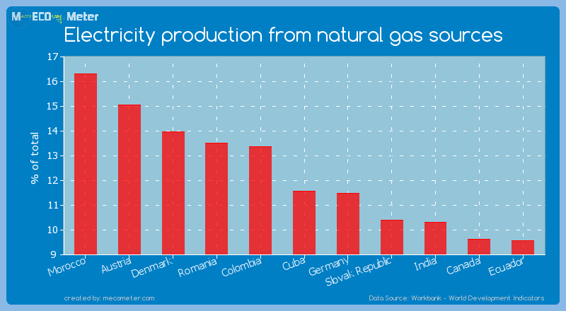 Electricity production from natural gas sources of Cuba