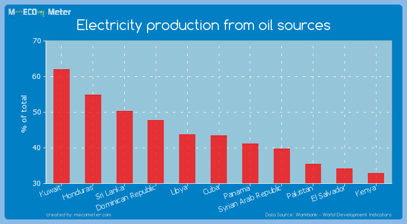 Electricity production from oil sources of Cuba