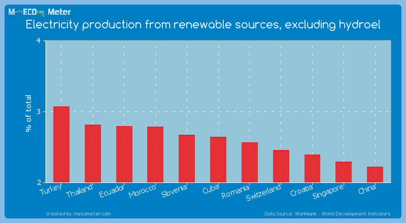 Electricity production from renewable sources, excluding hydroel of Cuba