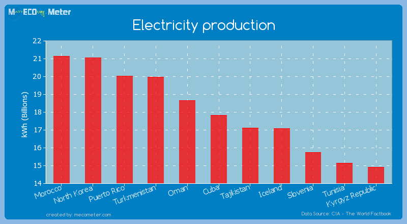 Electricity production of Cuba