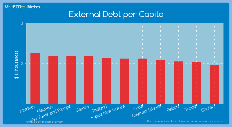 External Debt per Capita of Cuba