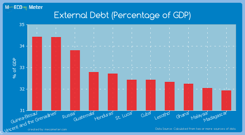 External Debt (Percentage of GDP) of Cuba