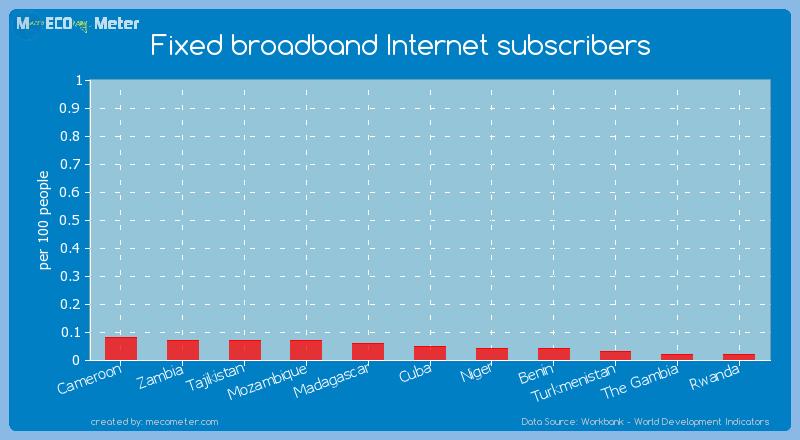 Fixed broadband Internet subscribers of Cuba