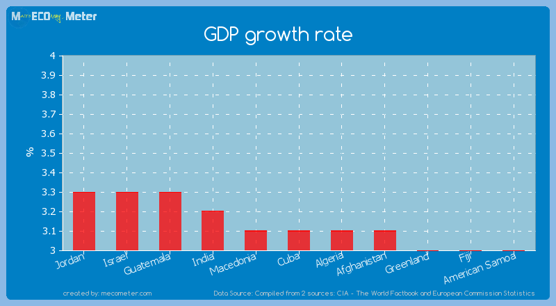GDP growth rate of Cuba