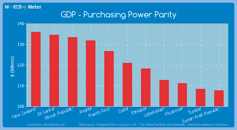 GDP - Purchasing Power Parity of Cuba