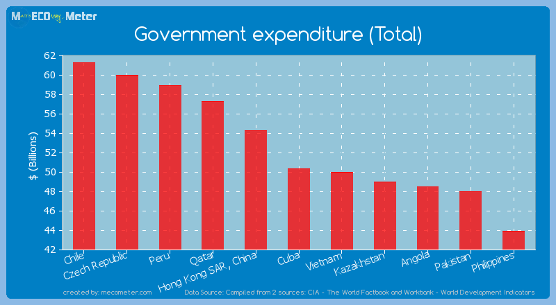 Government expenditure (Total) of Cuba