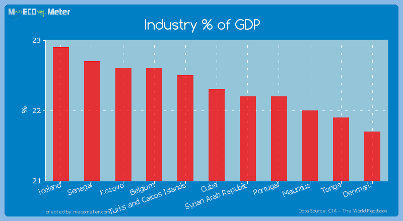 Industry % of GDP of Cuba