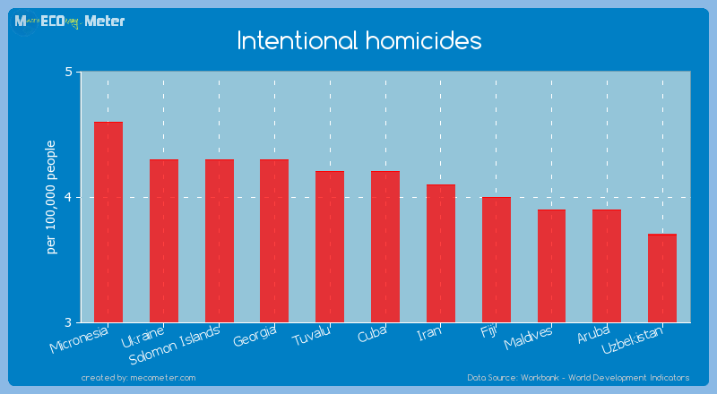 Intentional homicides of Cuba