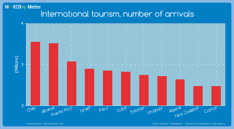 International tourism, number of arrivals of Cuba