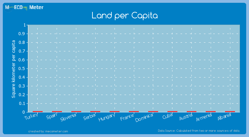 Land per Capita of Cuba