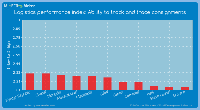 Logistics performance index: Ability to track and trace consignments of Cuba