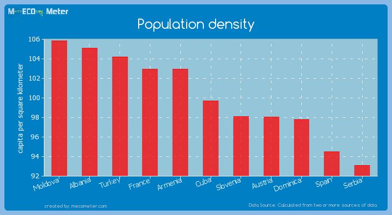Population density of Cuba
