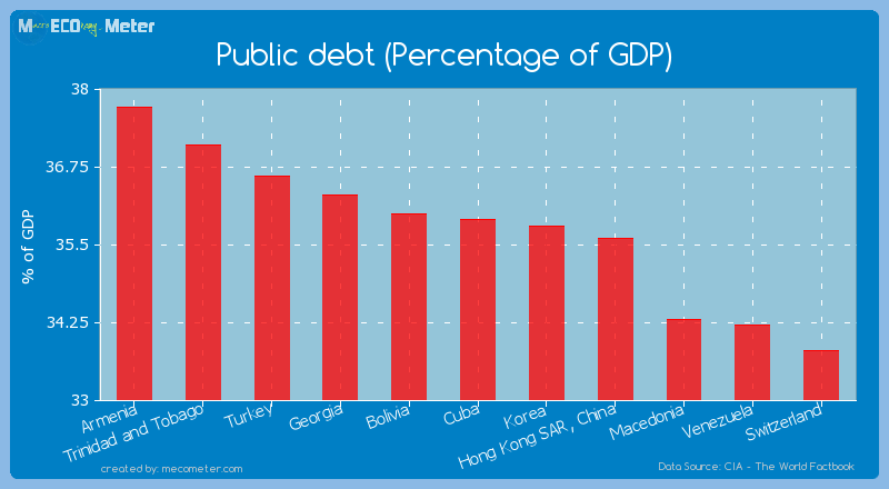 Public debt (Percentage of GDP) of Cuba