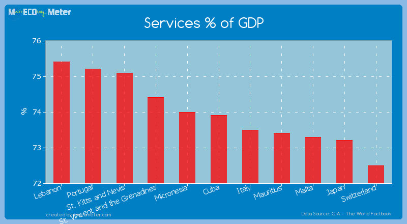Services % of GDP of Cuba