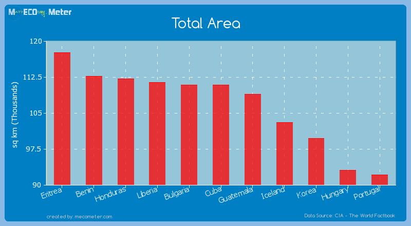Total Area of Cuba